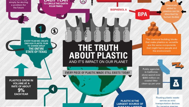 Plastic in Our Oceans, & How to Keep it Out {Infographic}