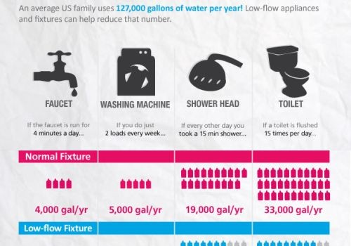 How Much Water is Your Home Wasting?