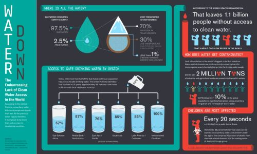 Lack of Clean Water Access in the World