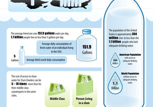3X Fewer People Using 8X More Water